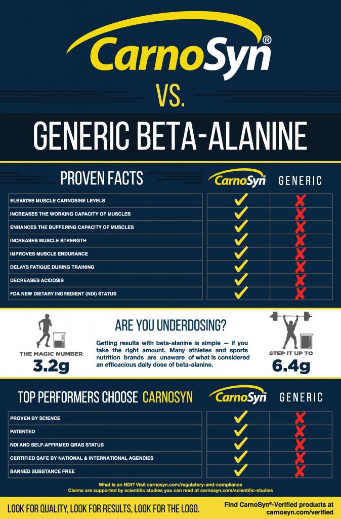 patented and generic beta alanine