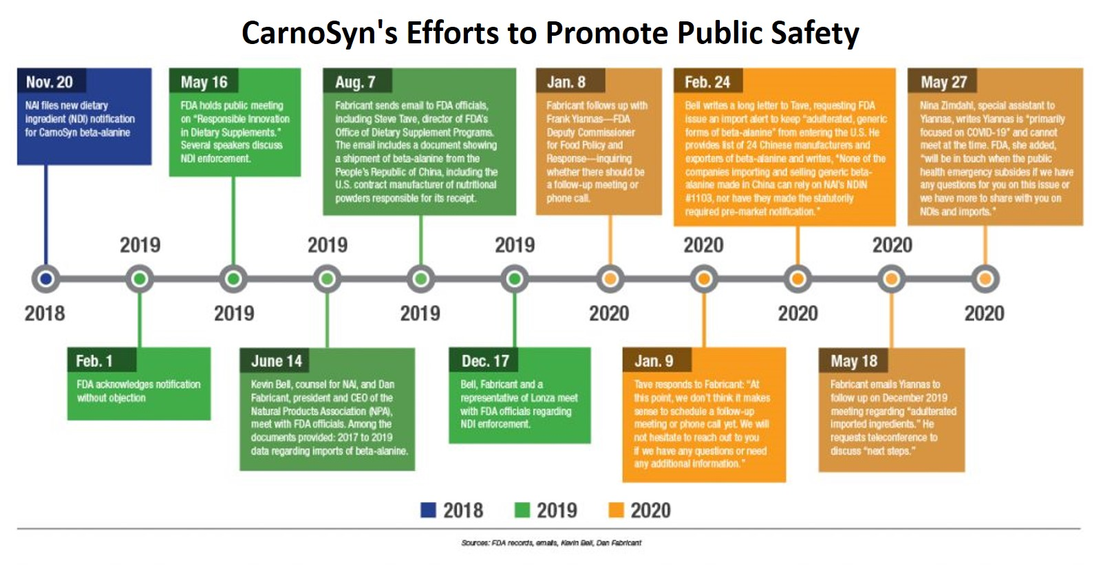 CarnoSyn's Efforts to Promote Public Safety