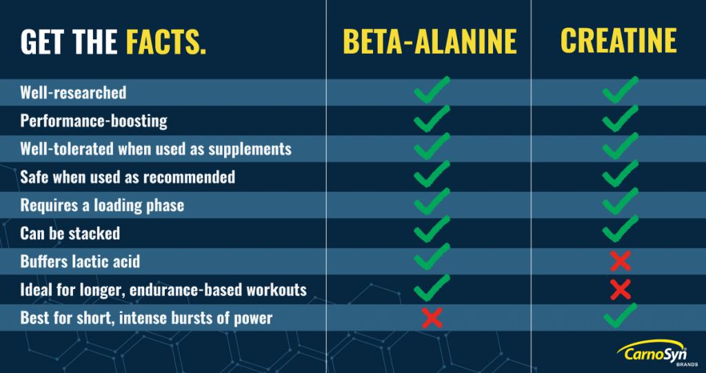 beta-alanine creatine comparison grpahic